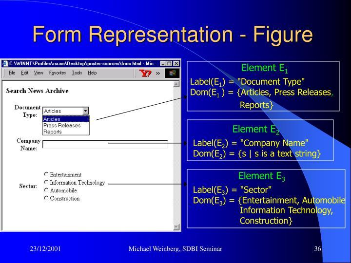 Form Representation - Figure