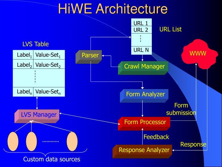 HiWE Architecture
