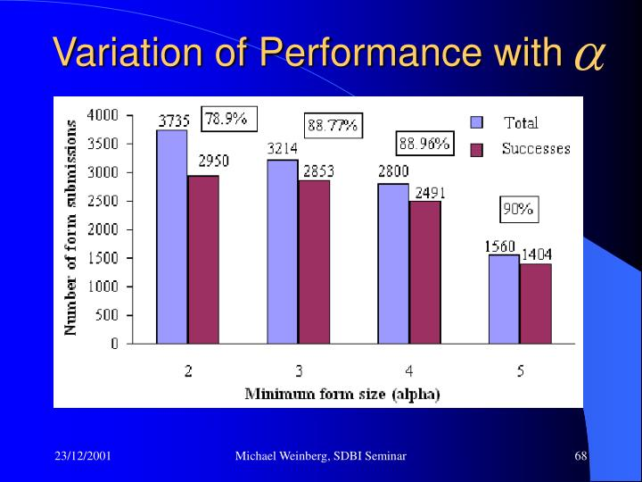 Variation of Performance with