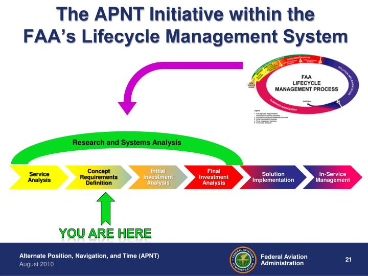 The APNT Initiative within the