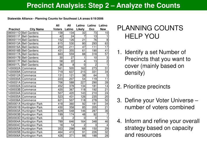 Precinct Analysis: Step 2 – Analyze the Counts