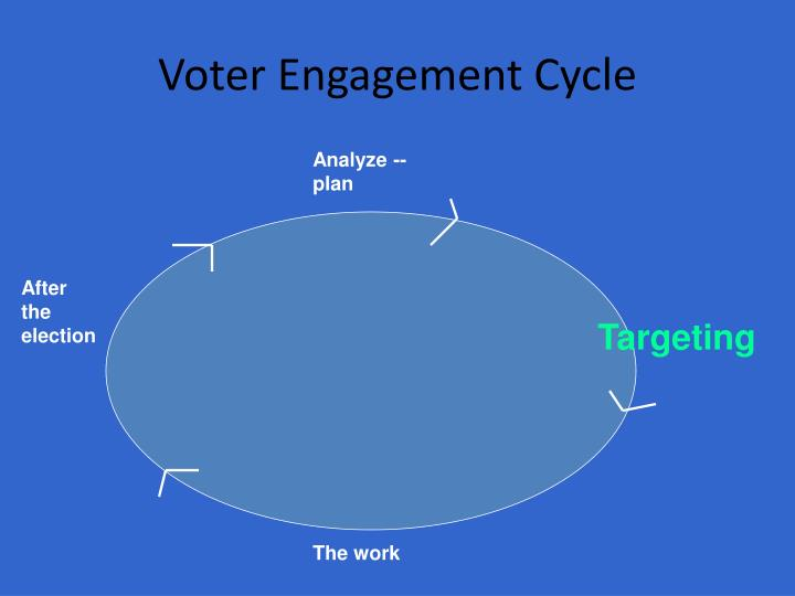Voter Engagement Cycle