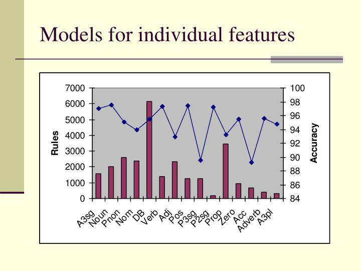 Models for individual features