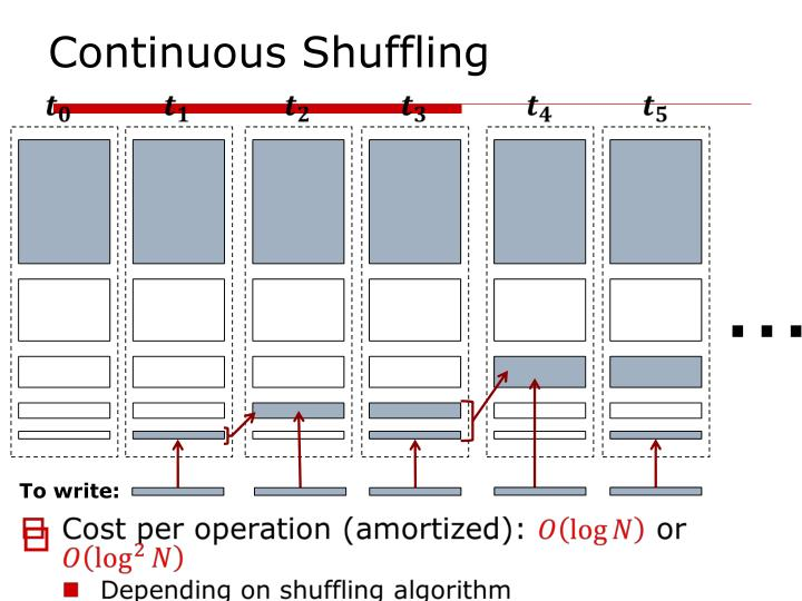 Continuous Shuffling