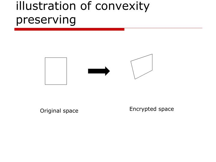 illustration of convexity preserving