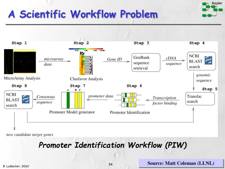 A Scientific Workflow Problem