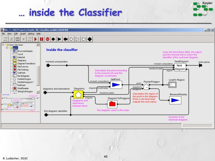 … inside the Classifier