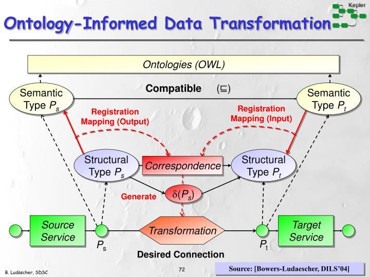 Ontology-Informed Data Transformation