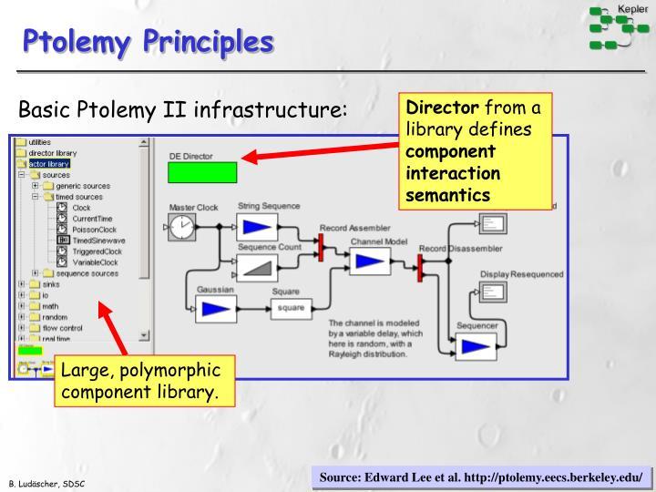 Ptolemy Principles