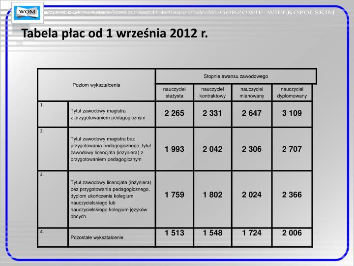 Tabela płac od 1 września 2012 r.