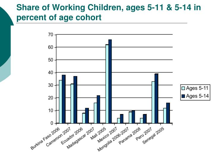 Share of Working Children, ages 5-11 & 5-14 in percent of age cohort