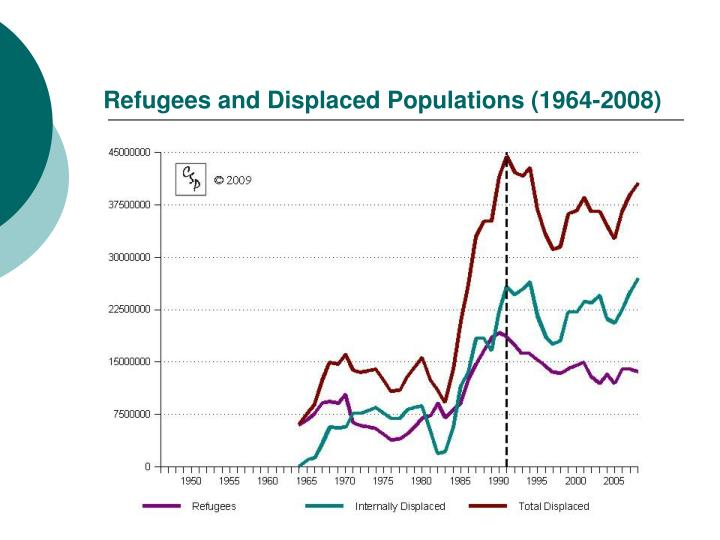 Refugees and Displaced Populations (1964-2008)