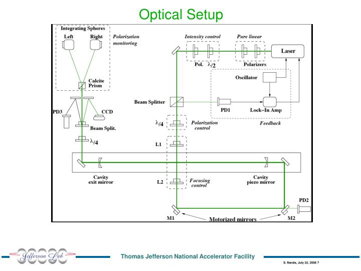 Optical Setup