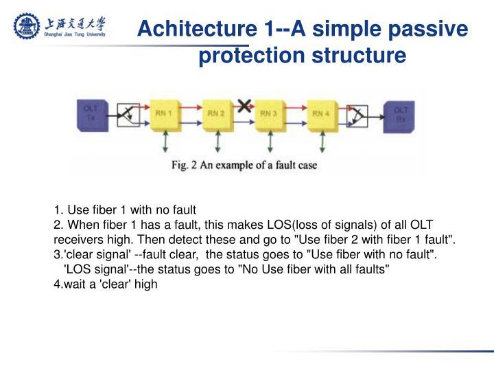 Achitecture 1--A simple passive protection structure