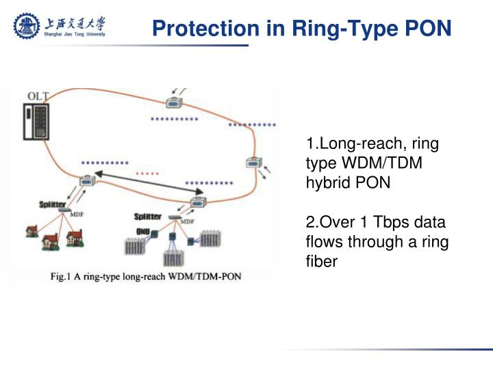 Protection in Ring-Type PON