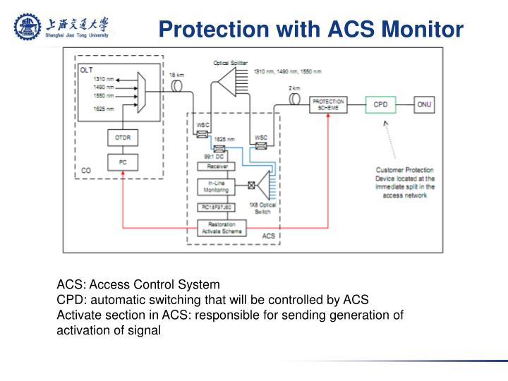 Protection with ACS Monitor