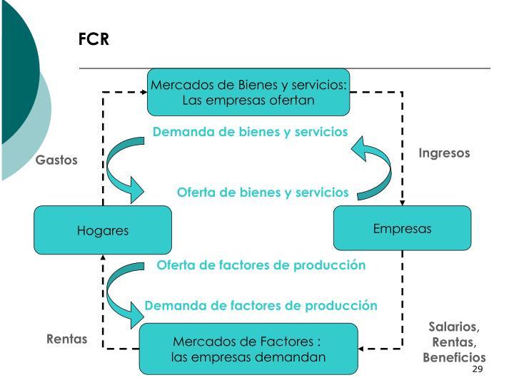 Mercados de Bienes y servicios: