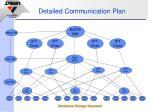 detailed communication plan