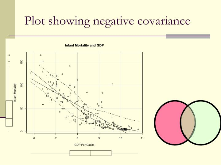 Plot showing negative covariance