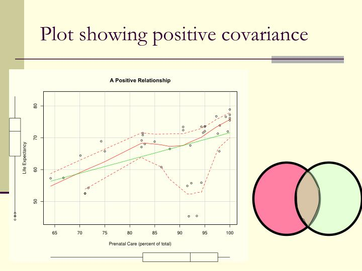 Plot showing positive covariance