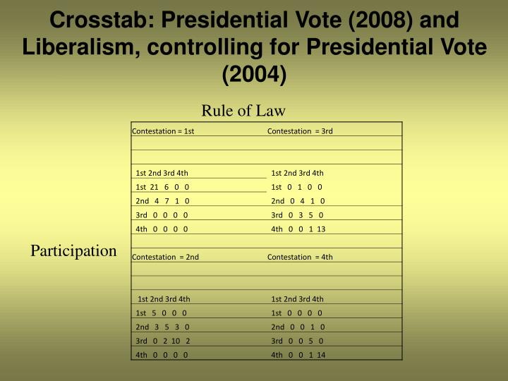 Crosstab: Presidential Vote (2008) and Liberalism, controlling for Presidential Vote (2004)