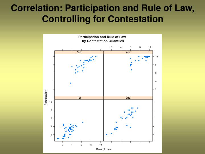 Correlation: Participation and Rule of Law, Controlling for Contestation