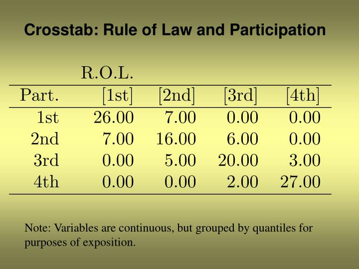 Crosstab: Rule of Law and Participation