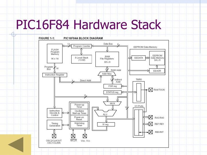 PIC16F84 Hardware Stack