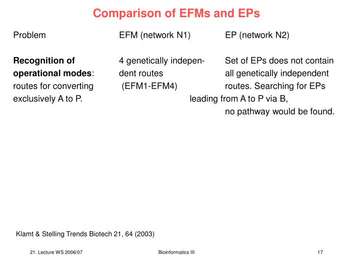 Comparison of EFMs and EPs