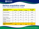serious acquisitive crime 01 04 10 01 09 10 compared to 01 04 09 01 09 09