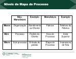 n veis de mapa de processo