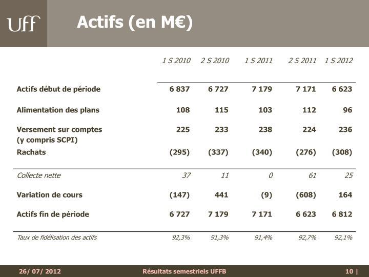 Actifs (en M€)