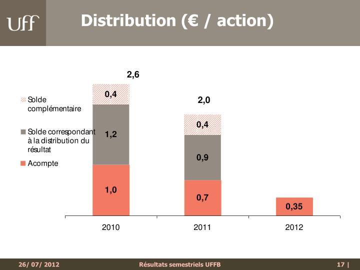 Distribution (€ / action)