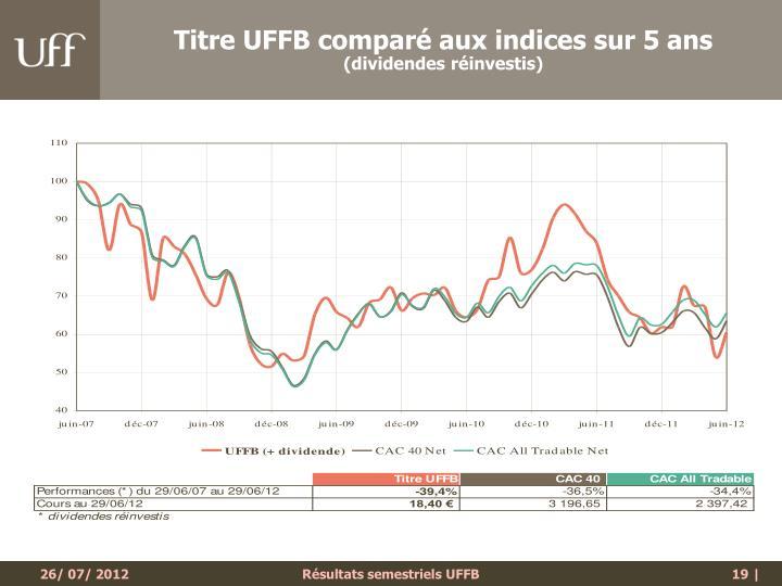 Titre UFFB comparé aux indices sur 5 ans