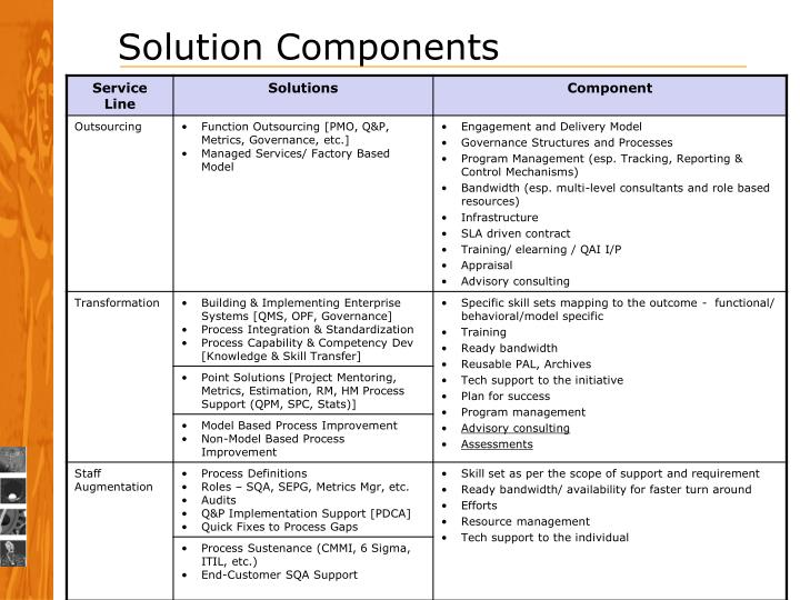 Solution Components