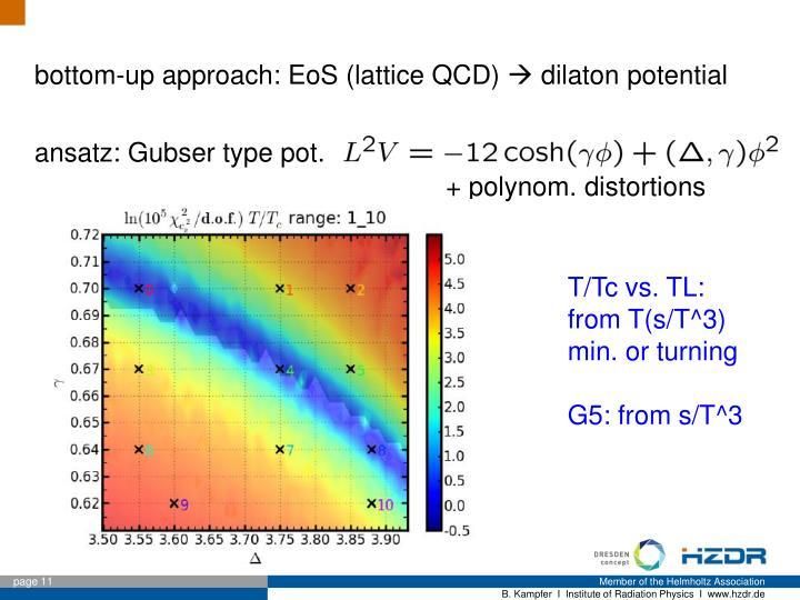 bottom-up approach: EoS (lattice QCD)