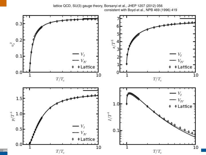 lattice QCD, SU(3) gauge theory, Borsanyi et al., JHEP 1207 (2012) 056