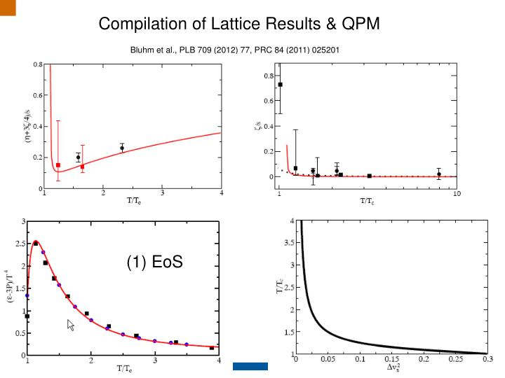 Compilation of Lattice Results & QPM