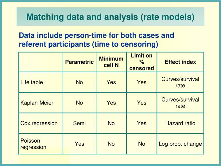 Matching data and analysis (rate models)