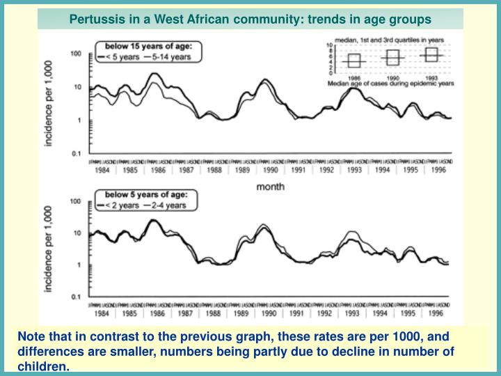 Pertussis in a West African community: trends in age groups