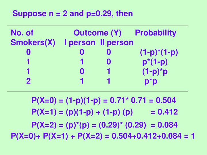 Suppose n = 2 and p=0.29, then