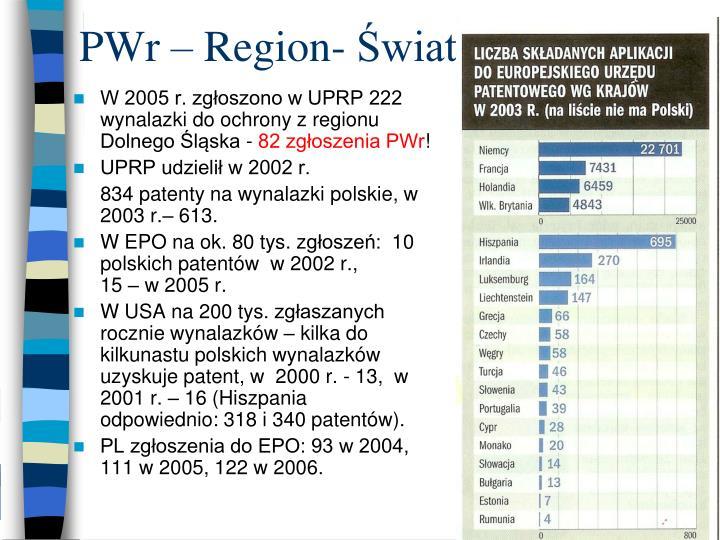 PWr – Region- Świat