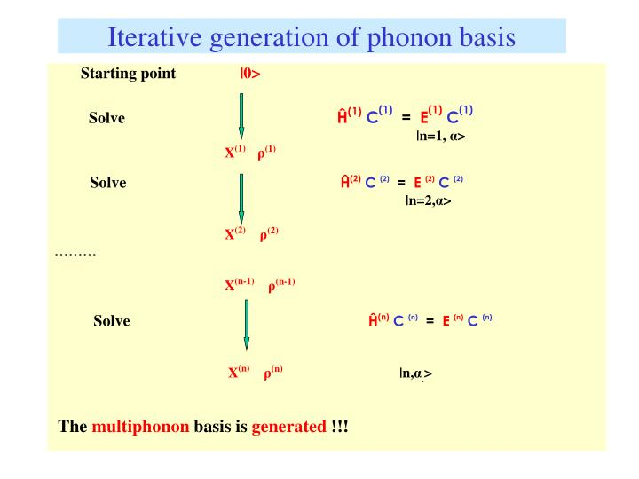 Iterative generation of phonon basis