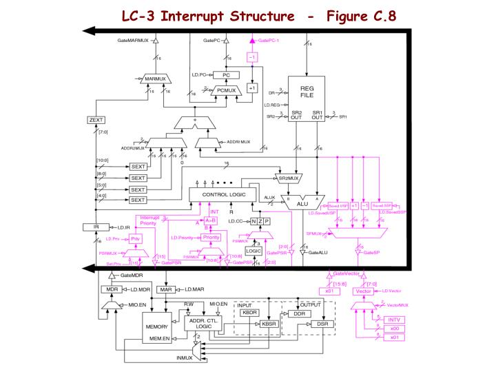 LC-3 Interrupt Structure  -  Figure C.8