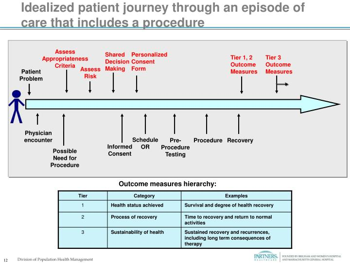 Idealized patient journey through an episode of care that includes a procedure