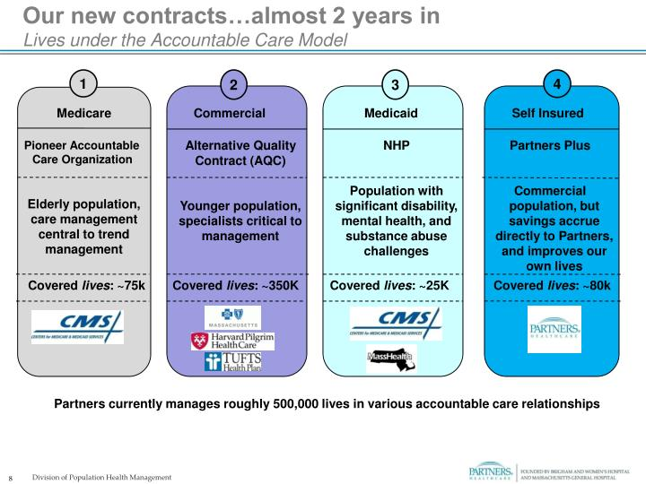Our new contracts…almost 2 years in