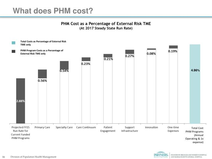 What does PHM cost?