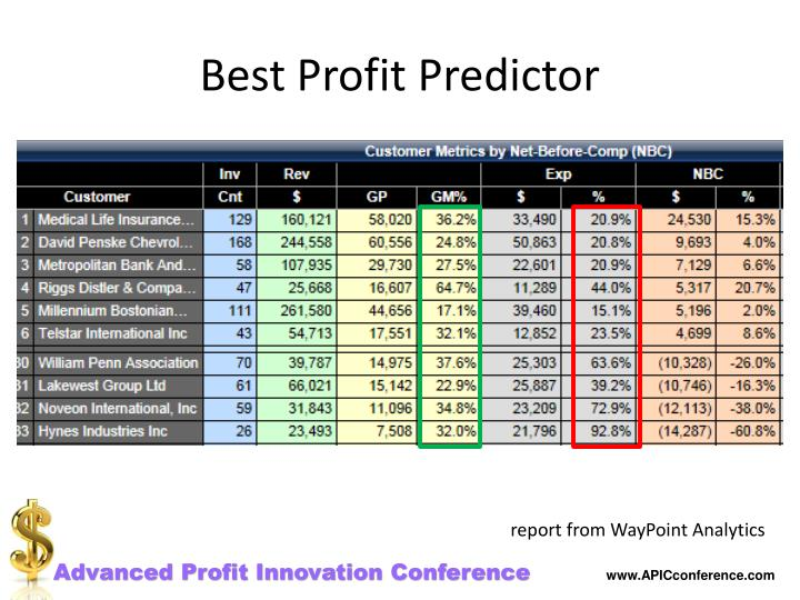 Best Profit Predictor