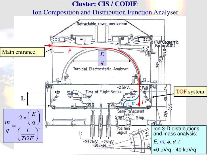 Cluster: CIS / CODIF