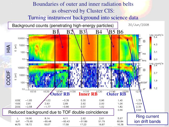 Boundaries of outer and inner radiation belts